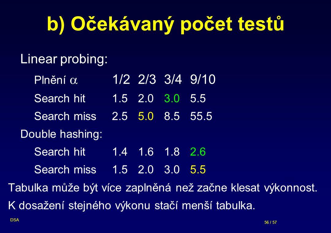 b) Očekávaný počet testů