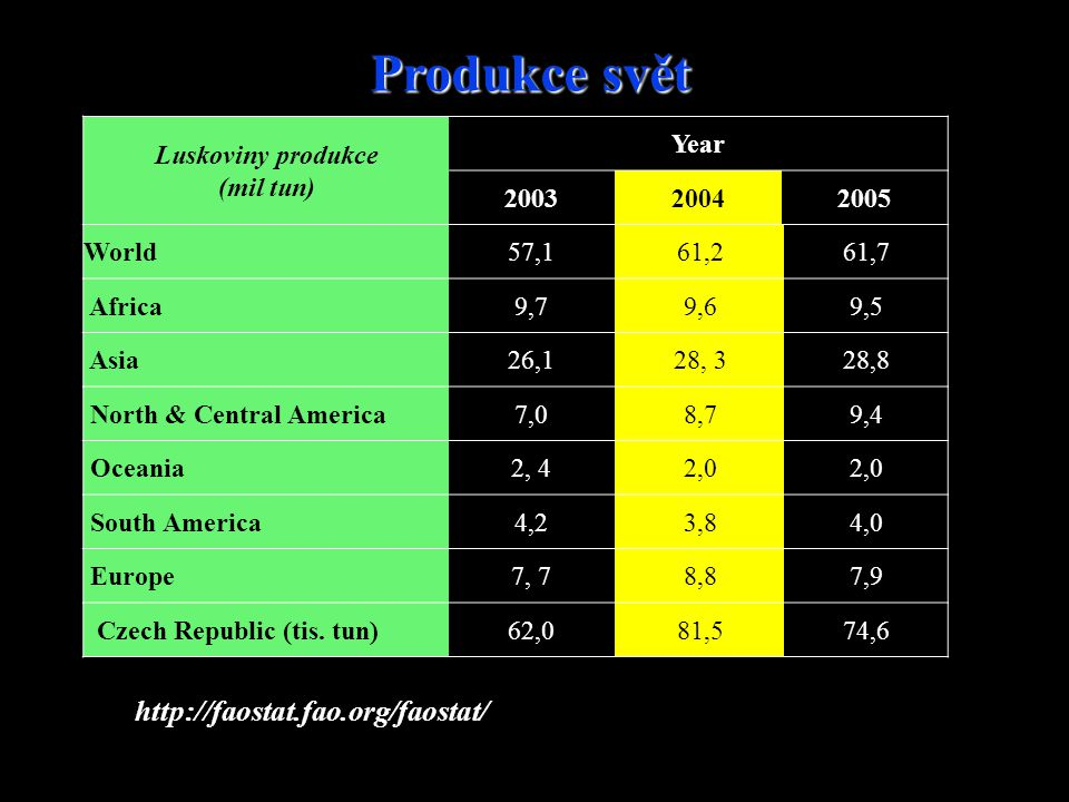 Produkce svět http://faostat.fao.org/faostat/ Luskoviny produkce