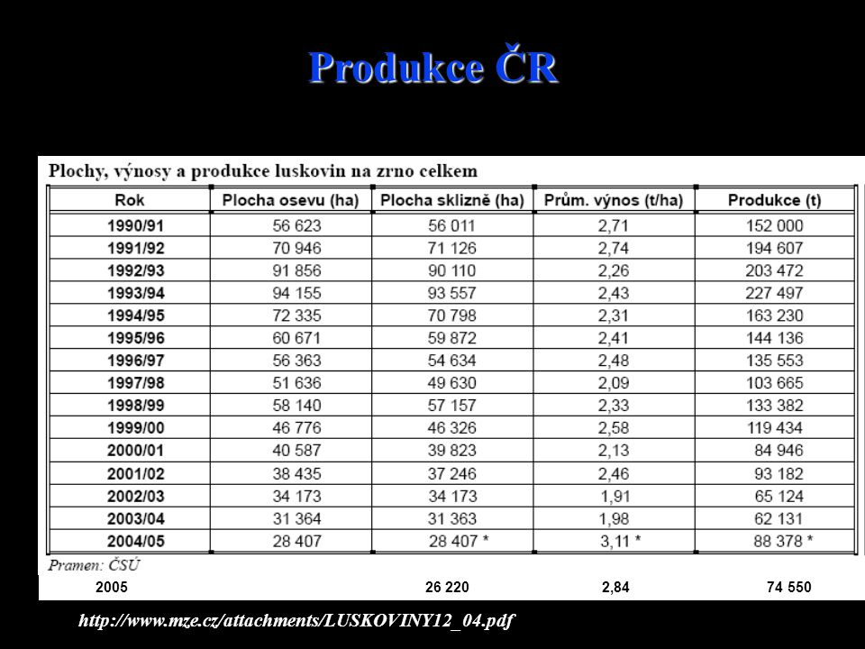 Produkce ČR http://www.mze.cz/attachments/LUSKOVINY12_04.pdf