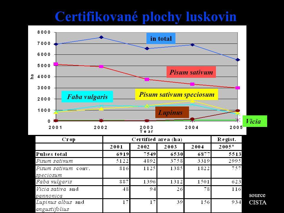 Certifikované plochy luskovin