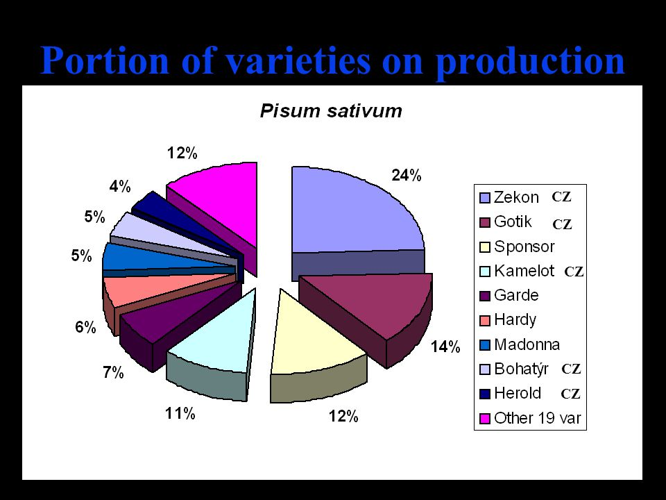 Portion of varieties on production