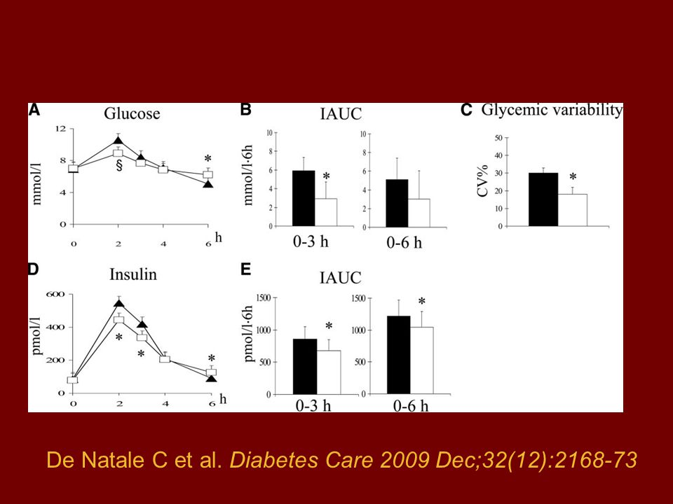 De Natale C et al. Diabetes Care 2009 Dec;32(12):2168-73