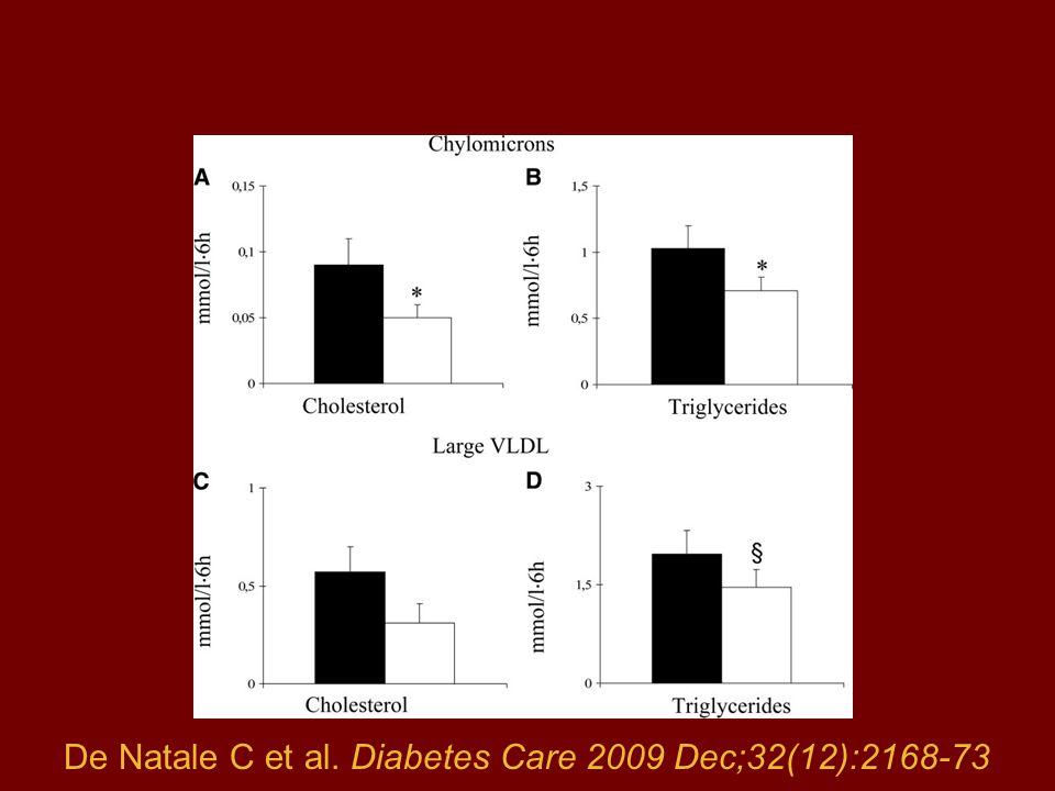 De Natale C et al. Diabetes Care 2009 Dec;32(12):2168-73