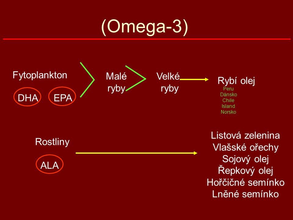 (Omega-3) Fytoplankton Malé ryby Velké ryby Rybí olej DHA EPA
