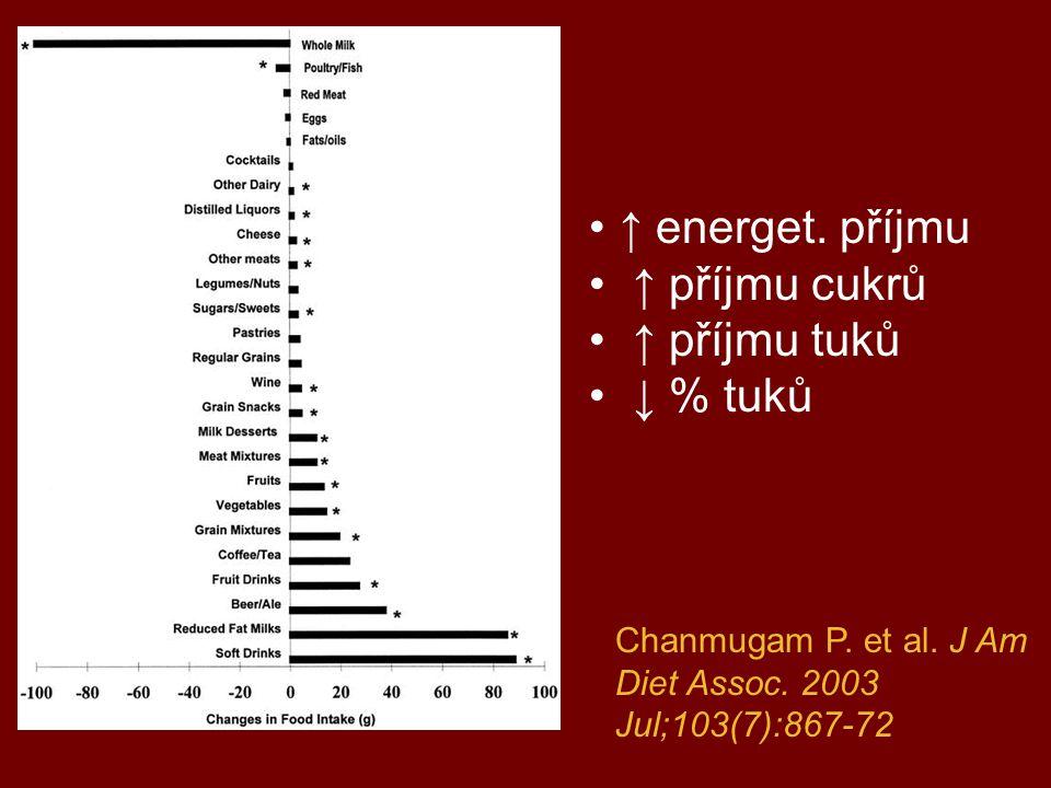 ↑ energet. příjmu ↑ příjmu cukrů ↑ příjmu tuků ↓ % tuků
