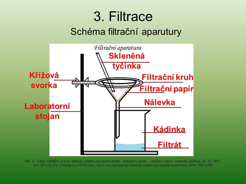 Schéma filtrační aparutury