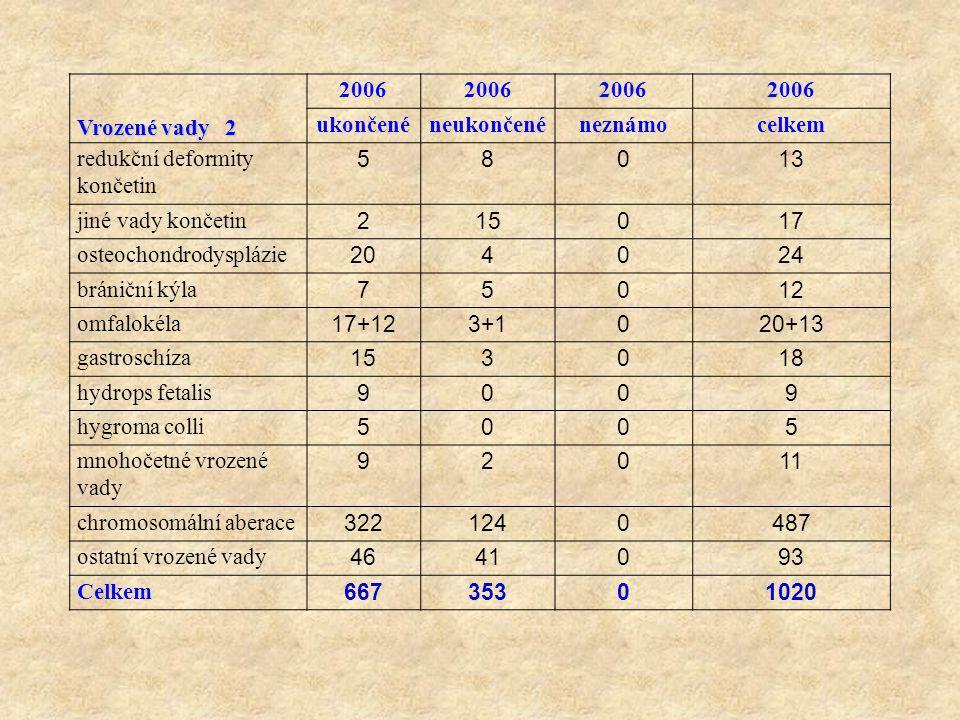 Vrozené vady 2 2006. ukončené. neukončené. neznámo. celkem. redukční deformity končetin. 5.