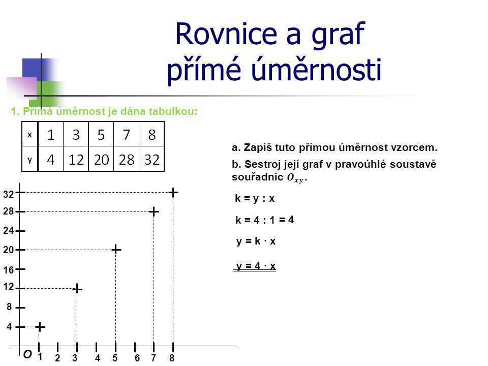 Rovnice a graf přímé úměrnosti