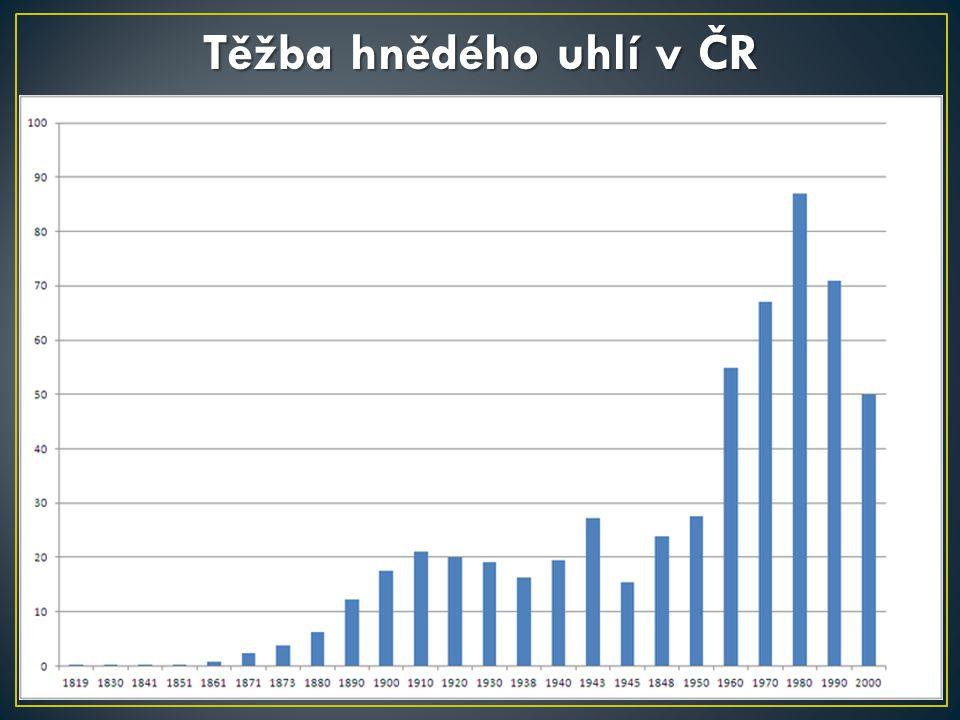 Těžba hnědého uhlí v ČR http://cs.wikipedia.org/wiki/Soubor:TezbaHnedeUhli.png