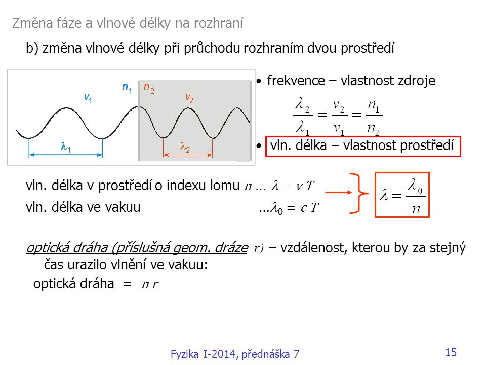 Změna fáze a vlnové délky na rozhraní