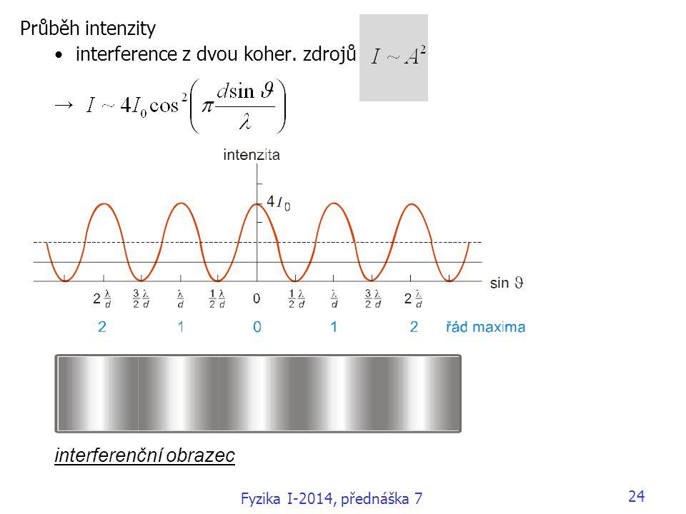 interference z dvou koher. zdrojů →