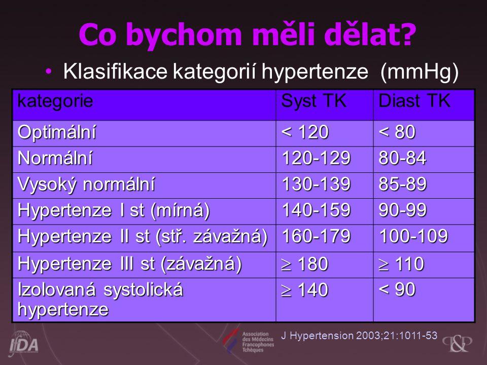 Co bychom měli dělat Klasifikace kategorií hypertenze (mmHg)