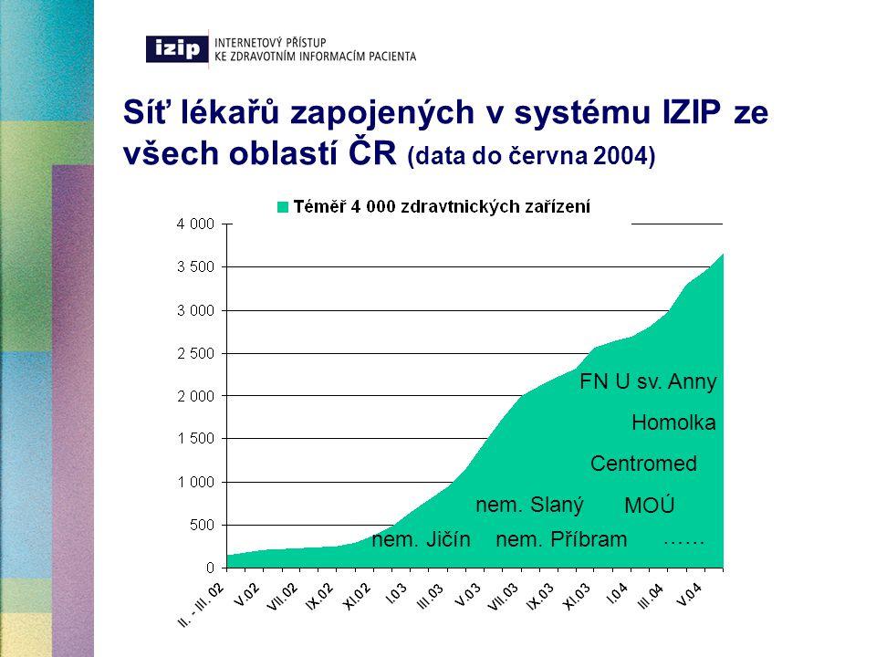 Síť lékařů zapojených v systému IZIP ze všech oblastí ČR (data do června 2004)