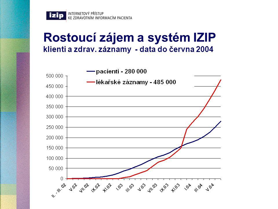 Rostoucí zájem a systém IZIP klienti a zdrav