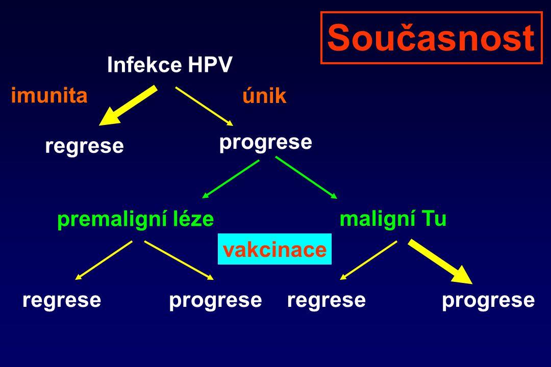 Současnost Infekce HPV imunita únik progrese regrese premaligní léze