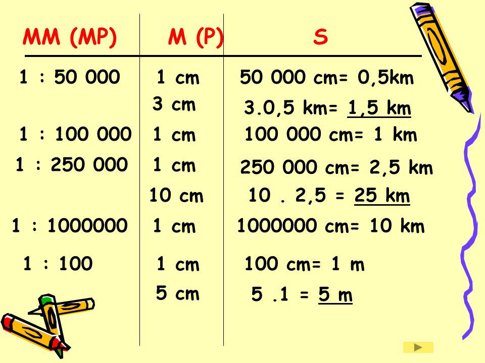 MM (MP) M (P) S 1 : 50 000 1 cm 50 000 cm= 0,5km 3 cm 3.0,5 km= 1,5 km