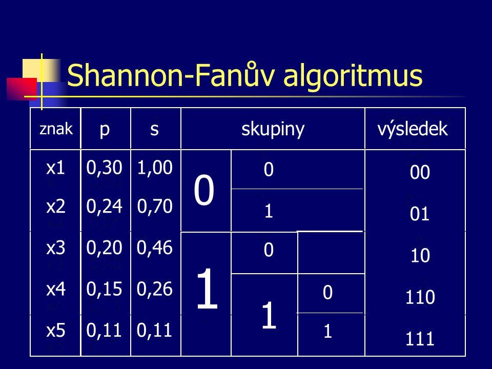 Shannon-Fanův algoritmus