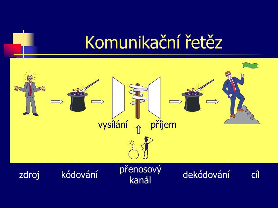 Komunikační řetěz vysílání příjem přenosový kanál zdroj kódování