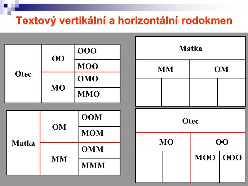 Textový vertikální a horizontální rodokmen
