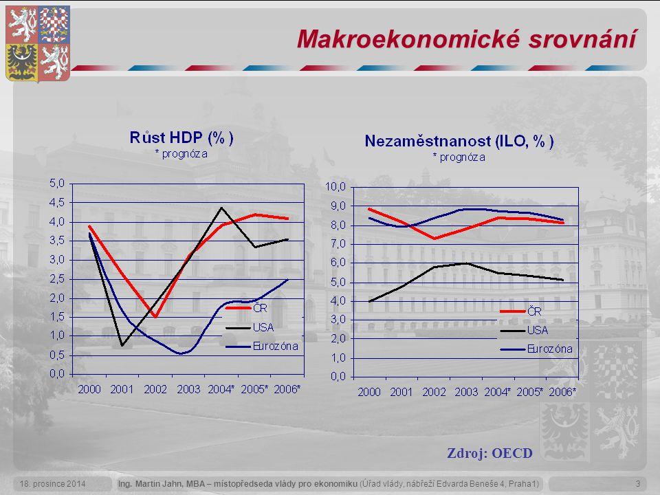 Makroekonomické srovnání