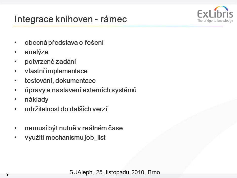 Integrace knihoven - rámec
