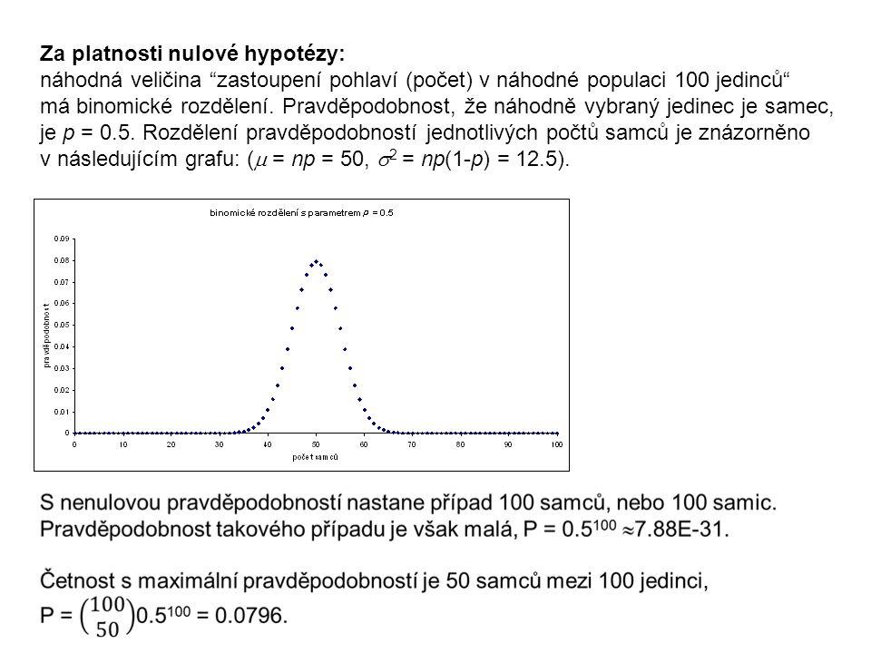 Za platnosti nulové hypotézy: