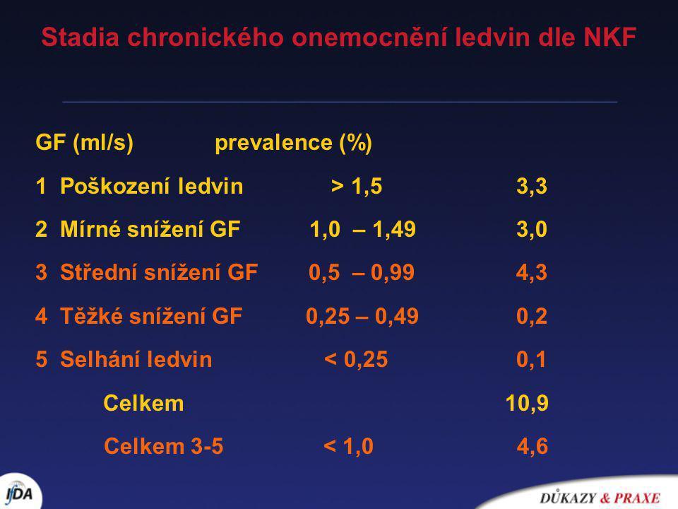 Stadia chronického onemocnění ledvin dle NKF