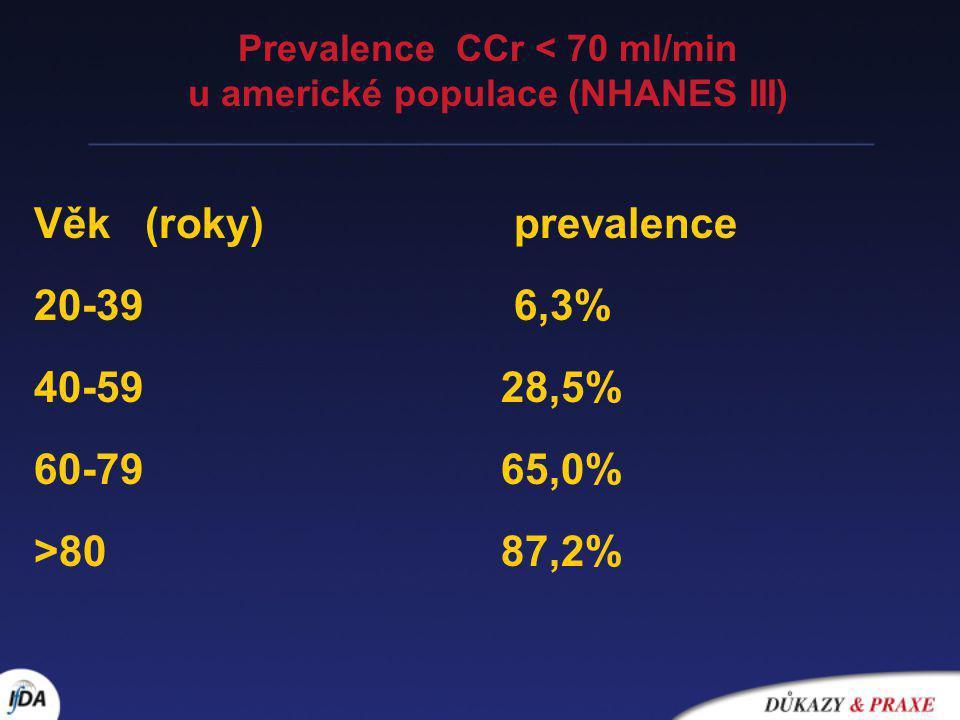 Prevalence CCr < 70 ml/min u americké populace (NHANES III)