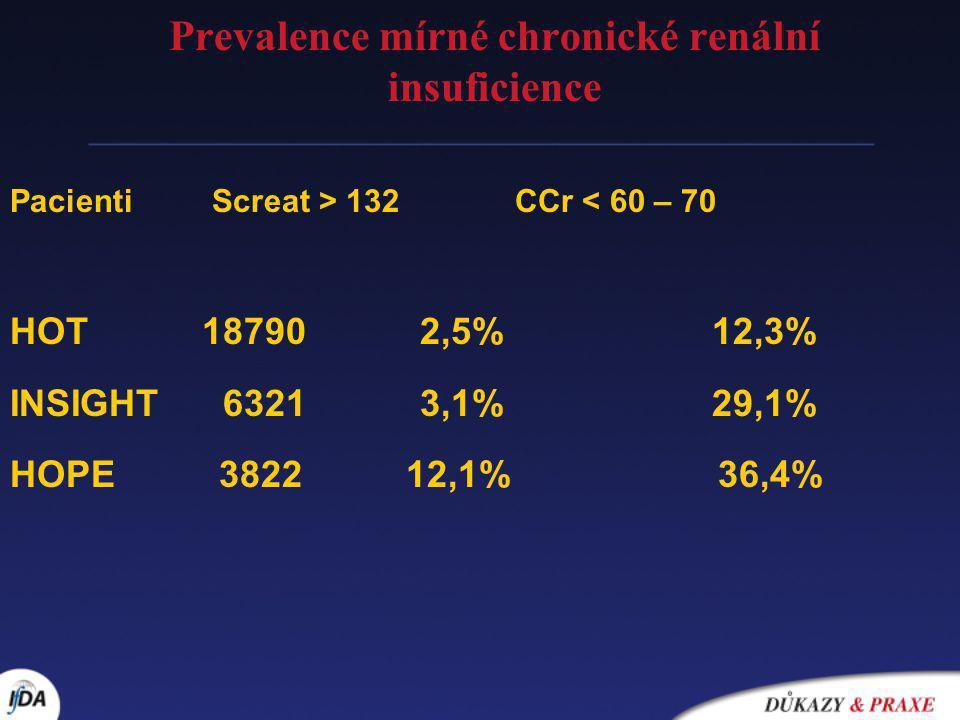 Prevalence mírné chronické renální insuficience