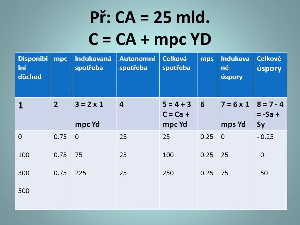 Př: CA = 25 mld. C = CA + mpc YD 1 2 3 = 2 x 1 mpc Yd 4 5 = 4 + 3
