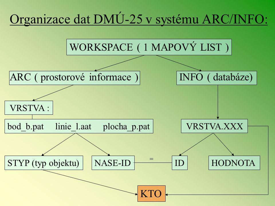 Organizace dat DMÚ-25 v systému ARC/INFO: