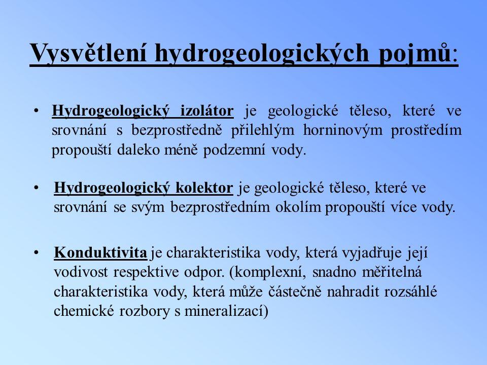 Vysvětlení hydrogeologických pojmů:
