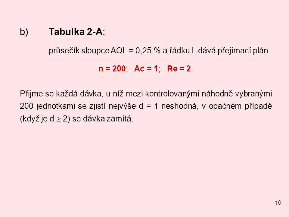 průsečík sloupce AQL = 0,25 % a řádku L dává přejímací plán