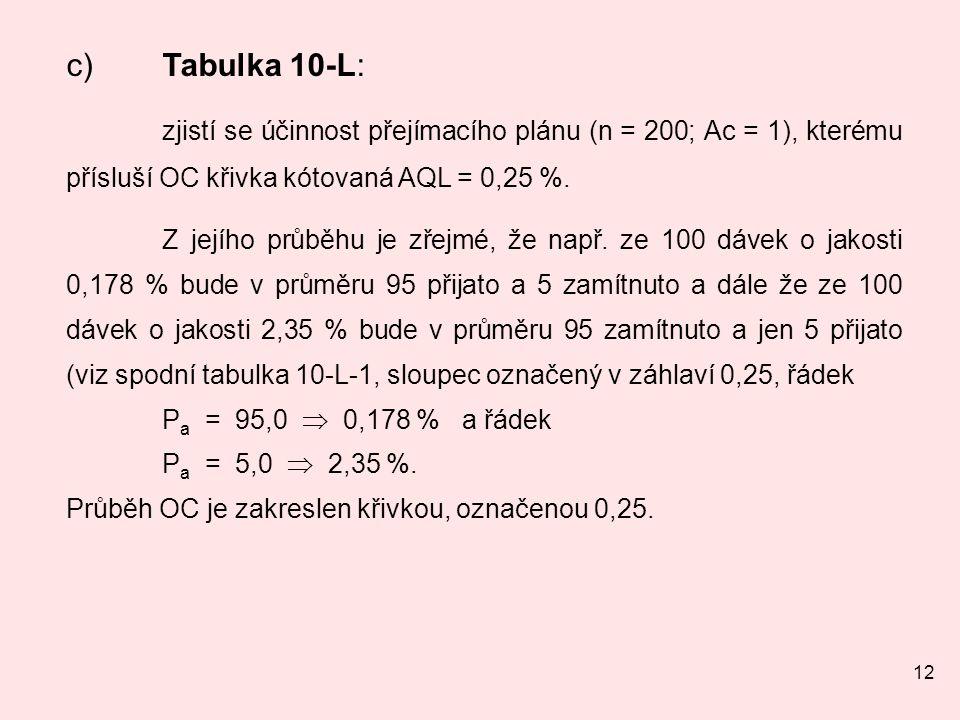 c) Tabulka 10-L: zjistí se účinnost přejímacího plánu (n = 200; Ac = 1), kterému přísluší OC křivka kótovaná AQL = 0,25 %.