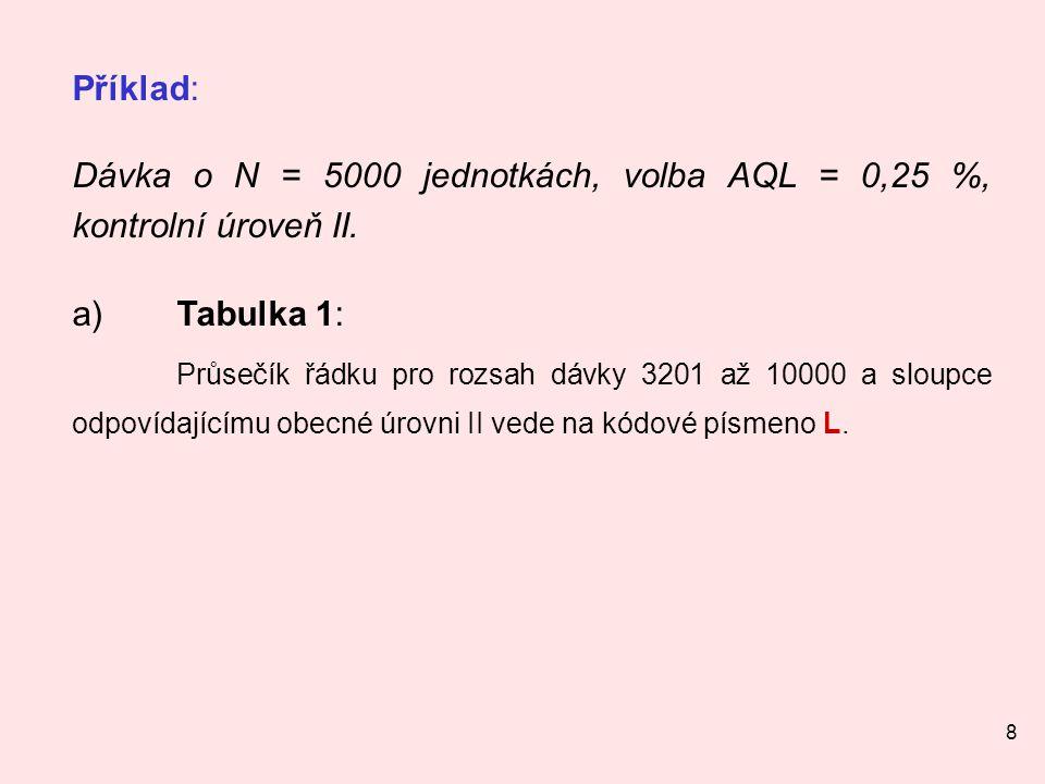 Dávka o N = 5000 jednotkách, volba AQL = 0,25 %, kontrolní úroveň II.