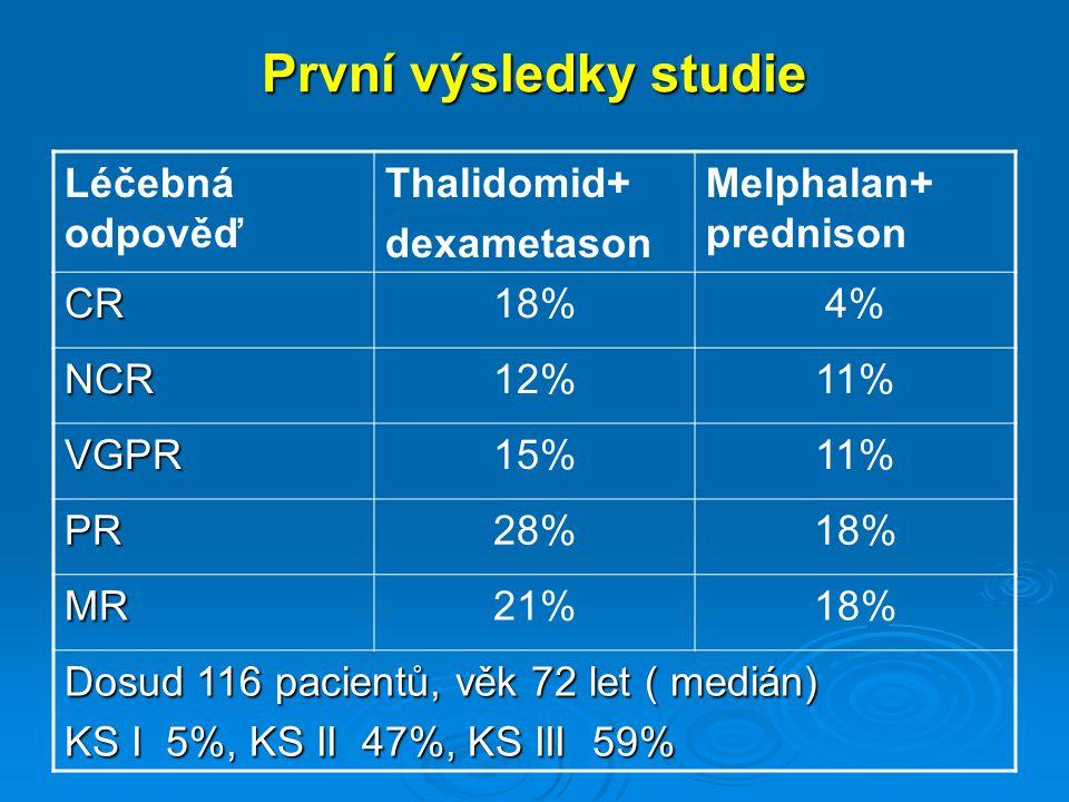 První výsledky studie Léčebná odpověď Thalidomid+ dexametason