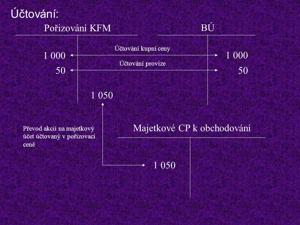 Účtování: Pořizování KFM BÚ 1 000 1 000 50 50 1 050