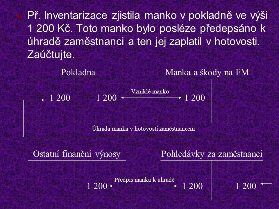 Př. Inventarizace zjistila manko v pokladně ve výši 1 200 Kč