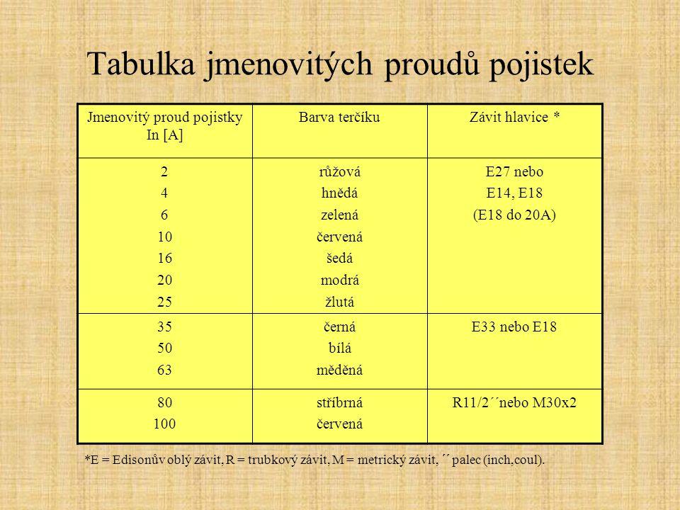 Tabulka jmenovitých proudů pojistek