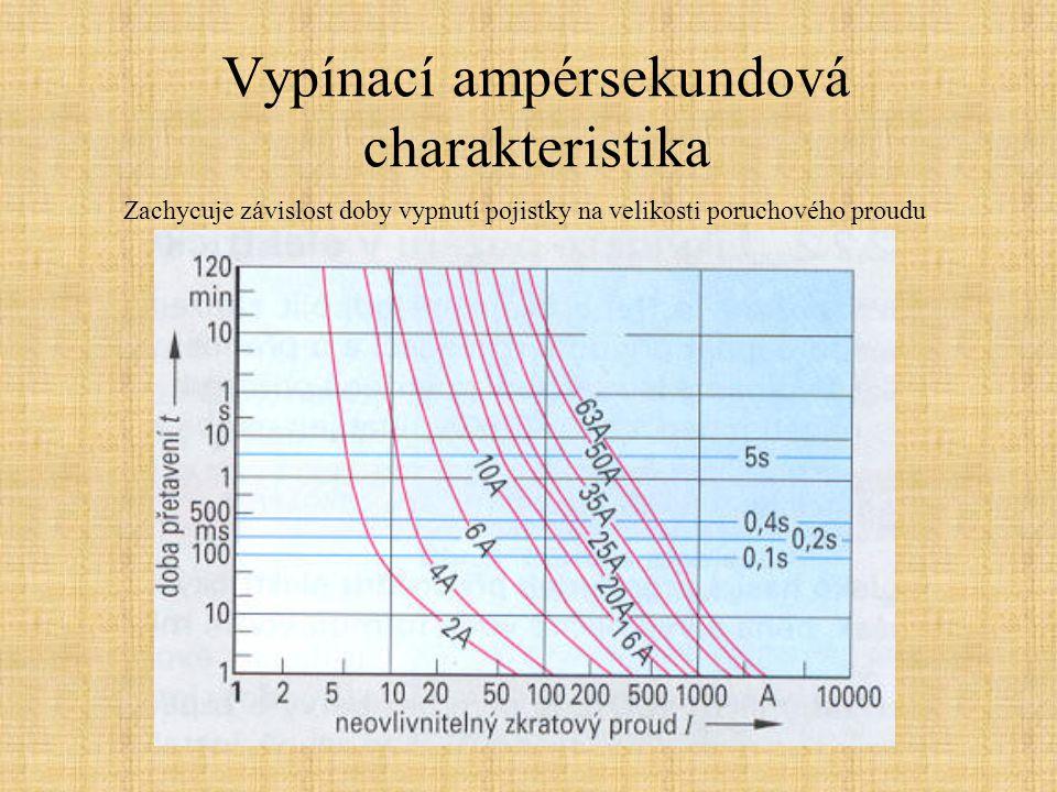 Vypínací ampérsekundová charakteristika