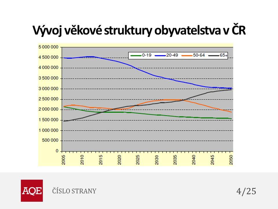 Vývoj věkové struktury obyvatelstva v ČR