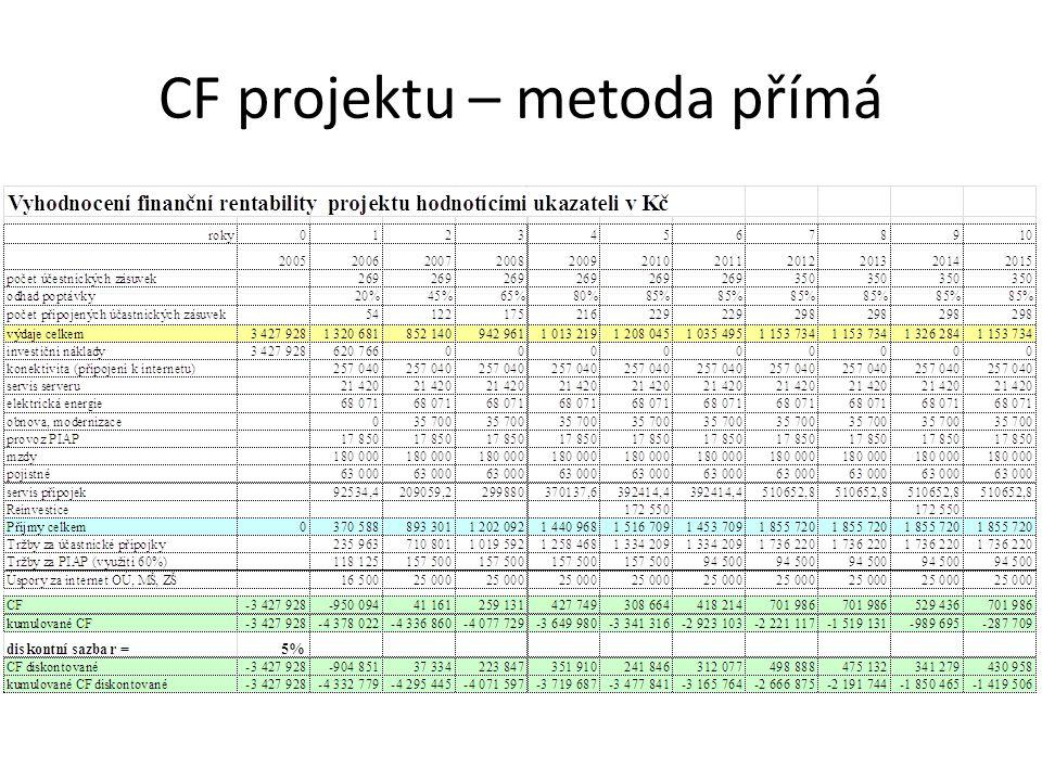 CF projektu – metoda přímá