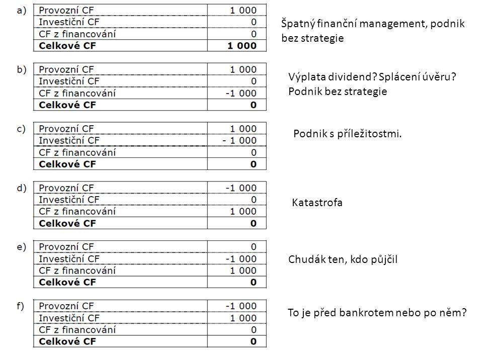 Špatný finanční management, podnik bez strategie