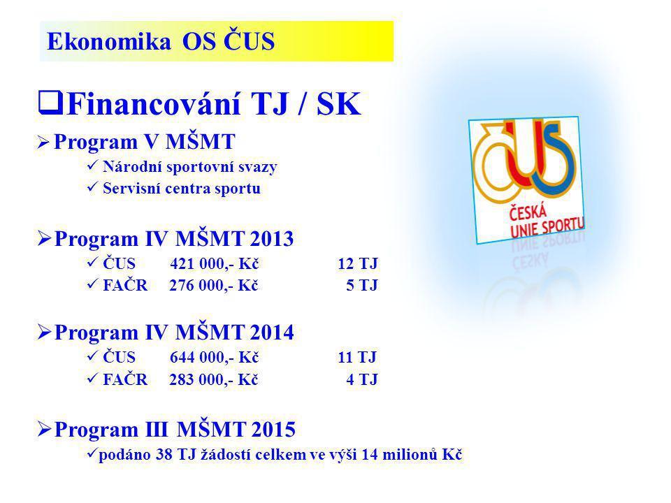 Financování TJ / SK Ekonomika OS ČUS Program IV MŠMT 2013