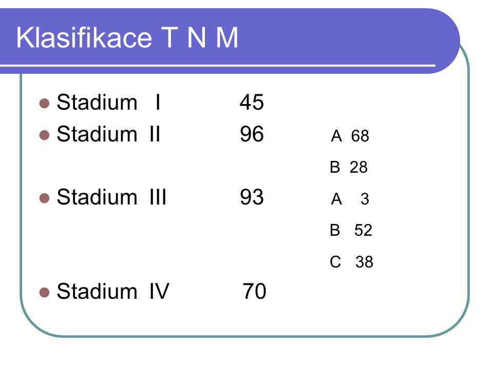 Klasifikace T N M Stadium I 45 Stadium II 96 A 68 B 28