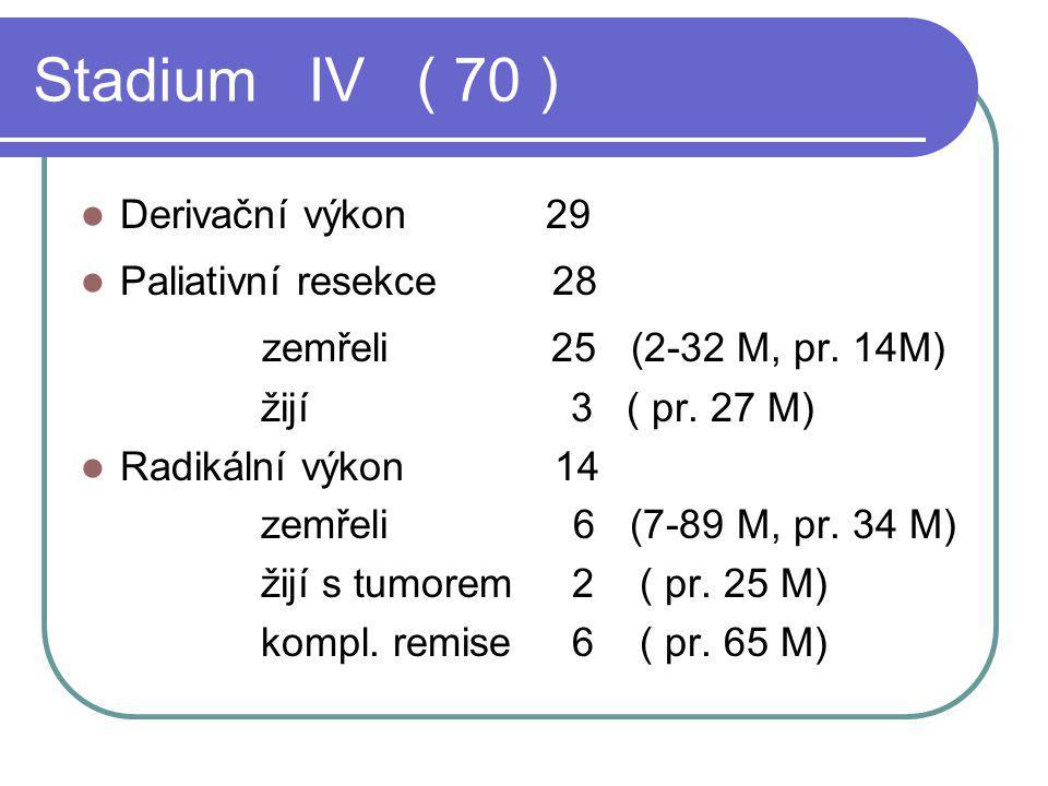 Stadium IV ( 70 ) zemřeli 25 (2-32 M, pr. 14M) Derivační výkon 29