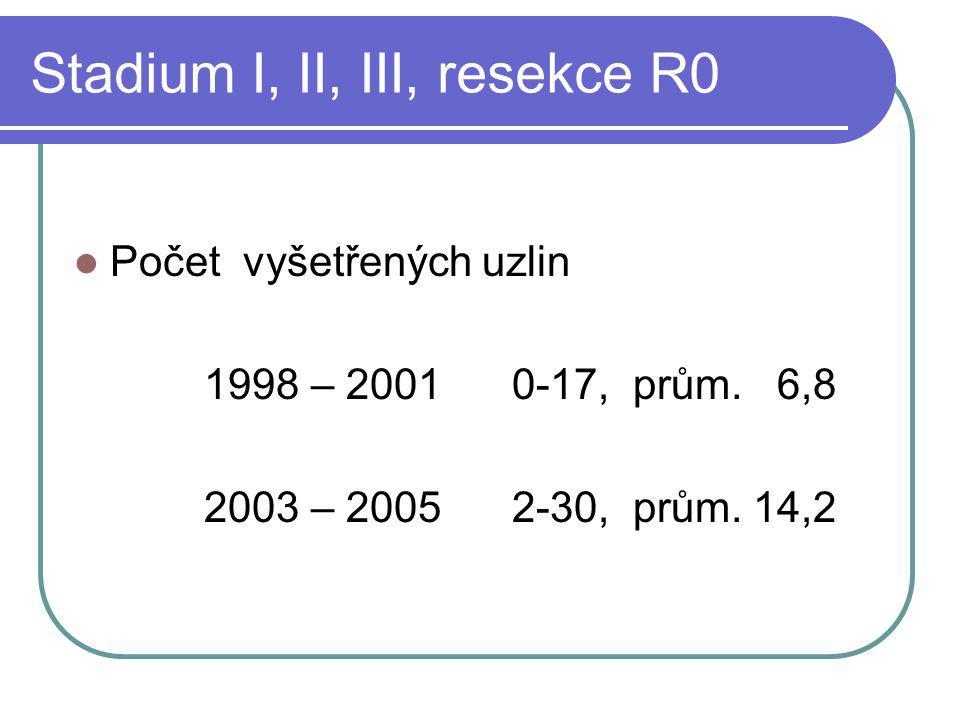 Stadium I, II, III, resekce R0