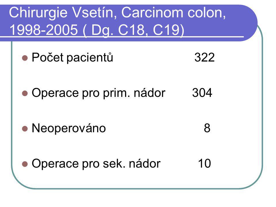 Chirurgie Vsetín, Carcinom colon, 1998-2005 ( Dg. C18, C19)