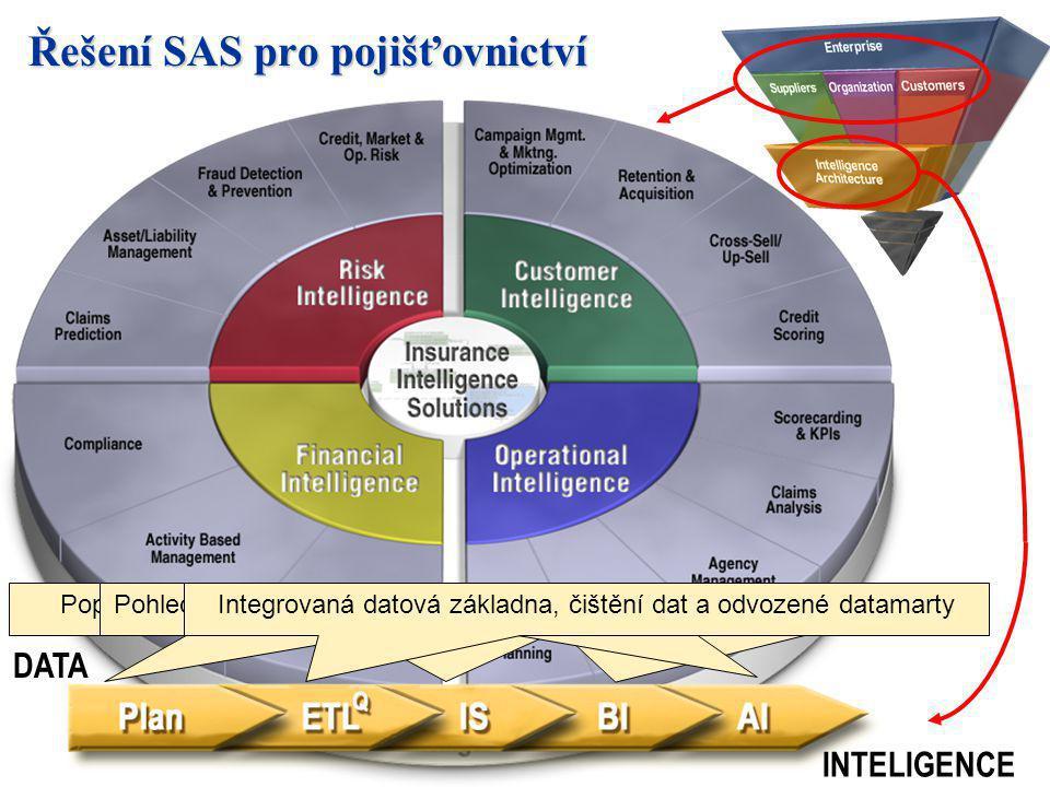 Řešení SAS pro pojišťovnictví