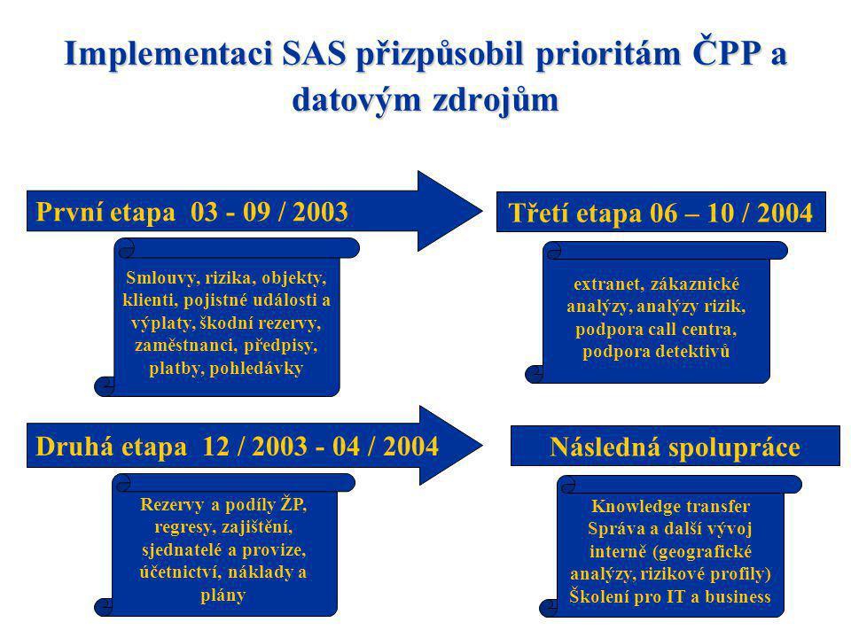 Implementaci SAS přizpůsobil prioritám ČPP a datovým zdrojům